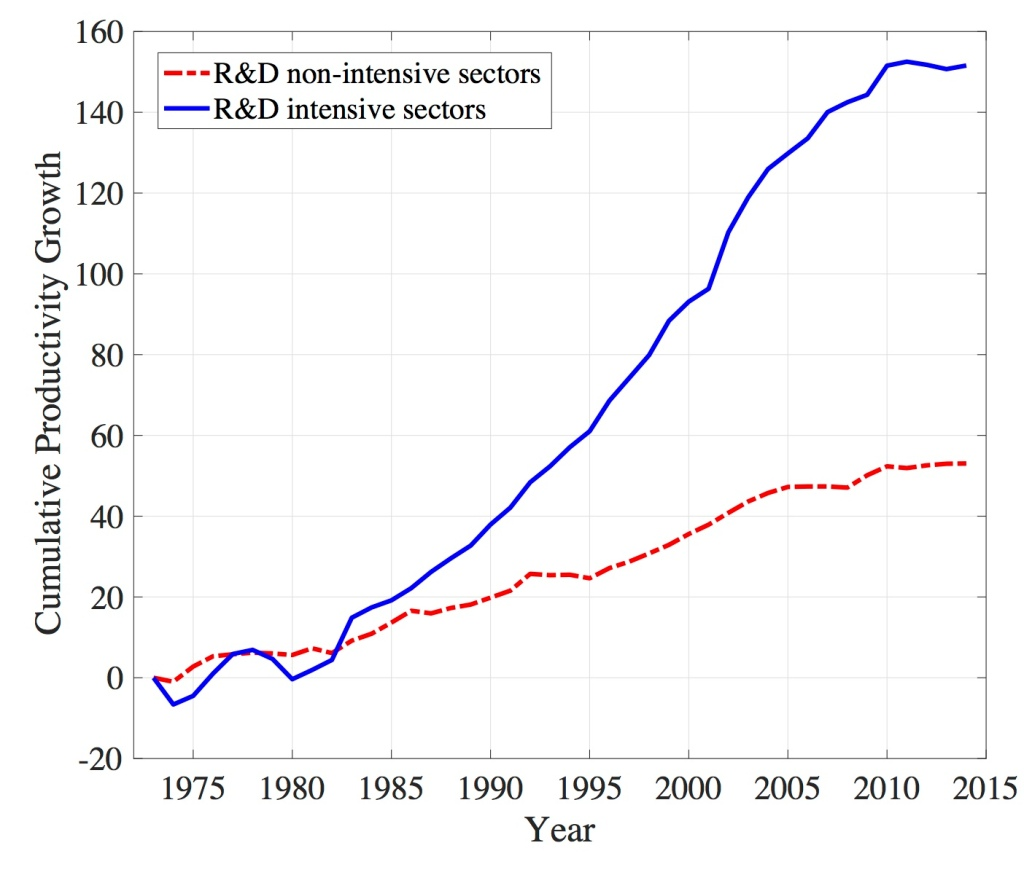 Fig_RD_nonRD_cumul_prod_growth_1973_2014